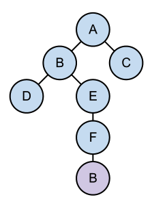 A Dependency Tree